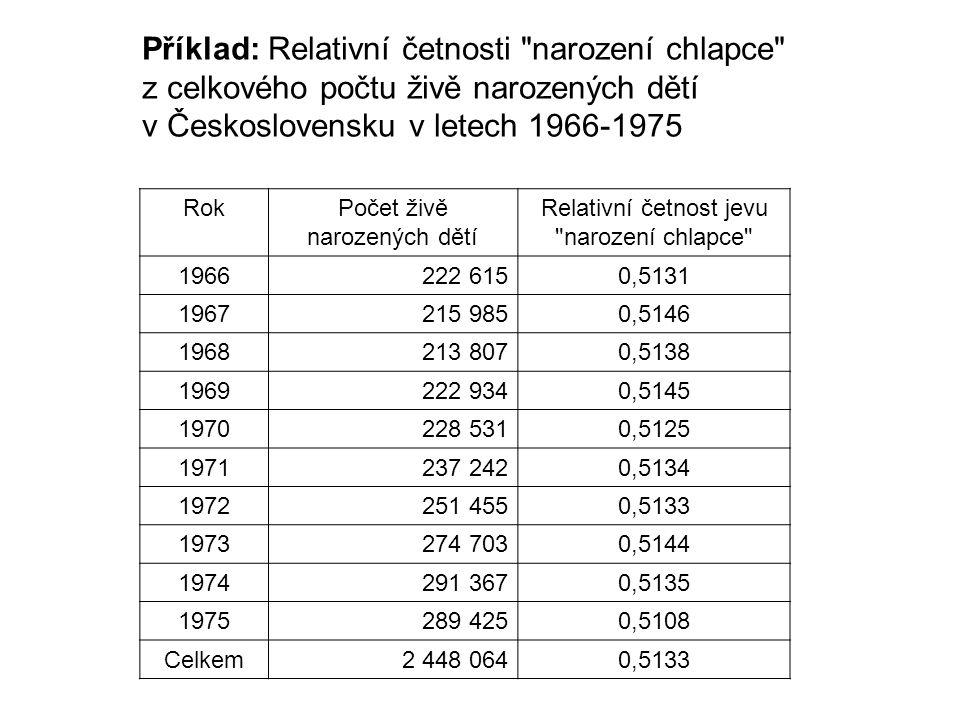 Příklad: Relativní četnosti narození chlapce z celkového počtu živě narozených dětí v Československu v letech 1966-1975