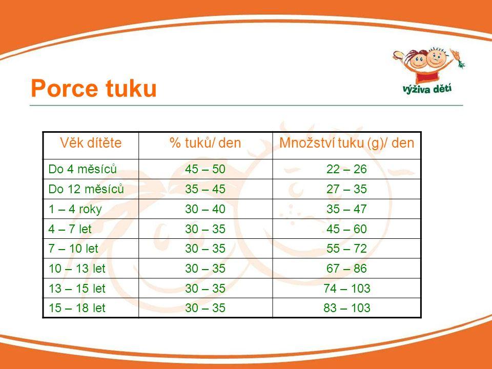 Porce tuku Věk dítěte % tuků/ den Množství tuku (g)/ den Do 4 měsíců