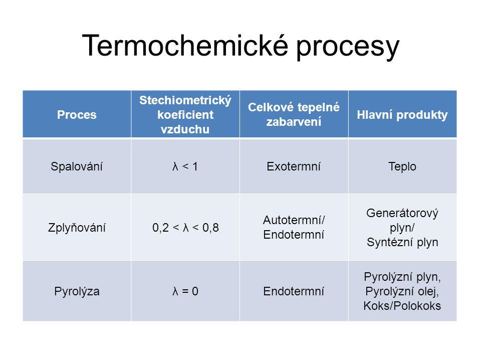 Termochemické procesy