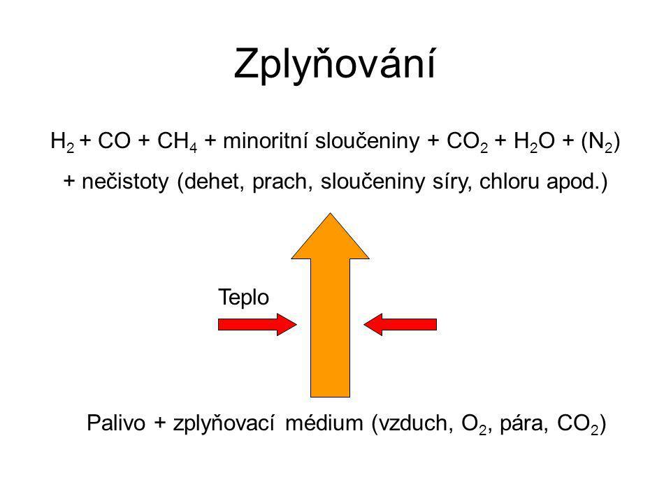 Zplyňování H2 + CO + CH4 + minoritní sloučeniny + CO2 + H2O + (N2)