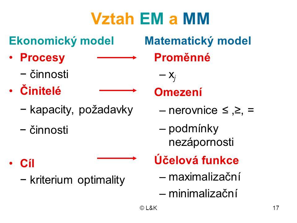 Vztah EM a MM − kapacity, požadavky Ekonomický model Procesy