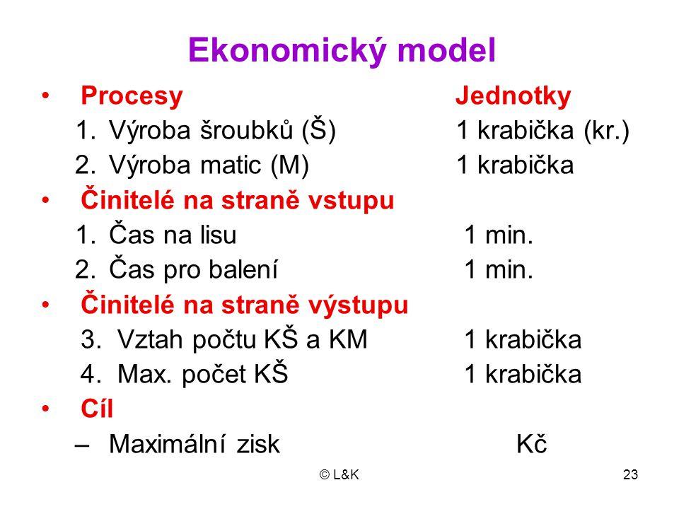 Ekonomický model Procesy Jednotky Výroba šroubků (Š) 1 krabička (kr.)