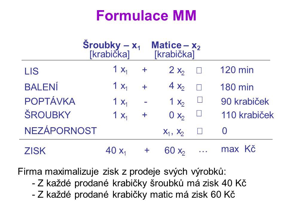 Formulace MM Šroubky – x1 Matice – x2 1 x1 LIS 1 min 2 min + 2 x2 £