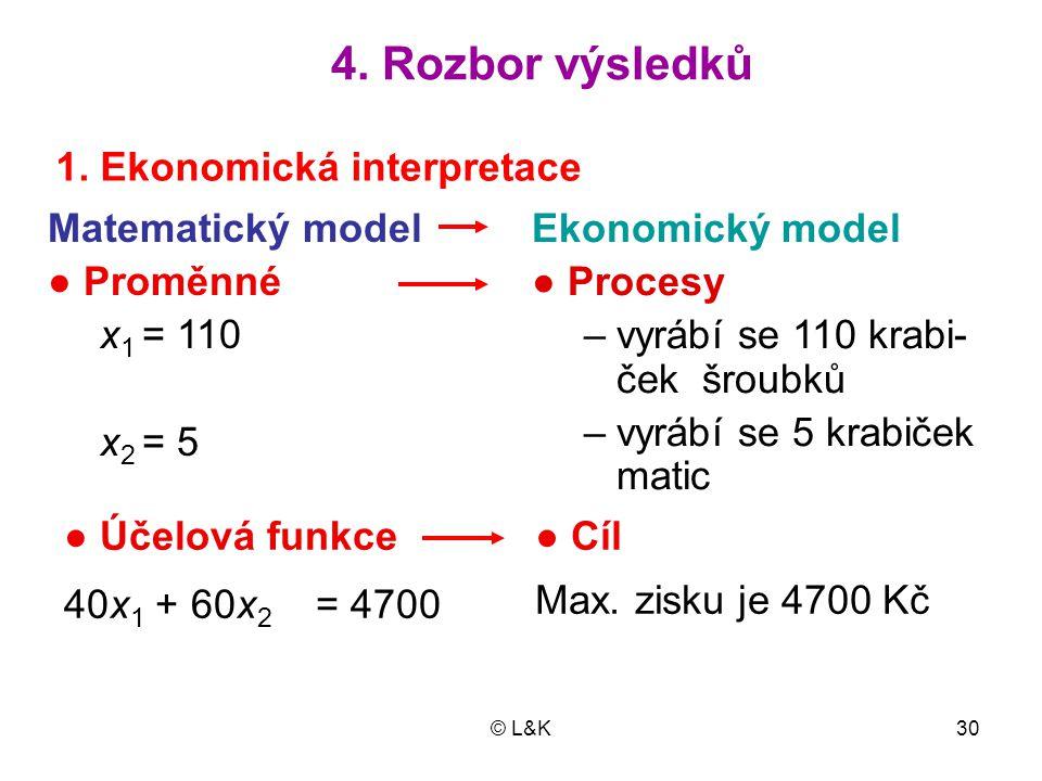 4. Rozbor výsledků 1. Ekonomická interpretace Matematický model