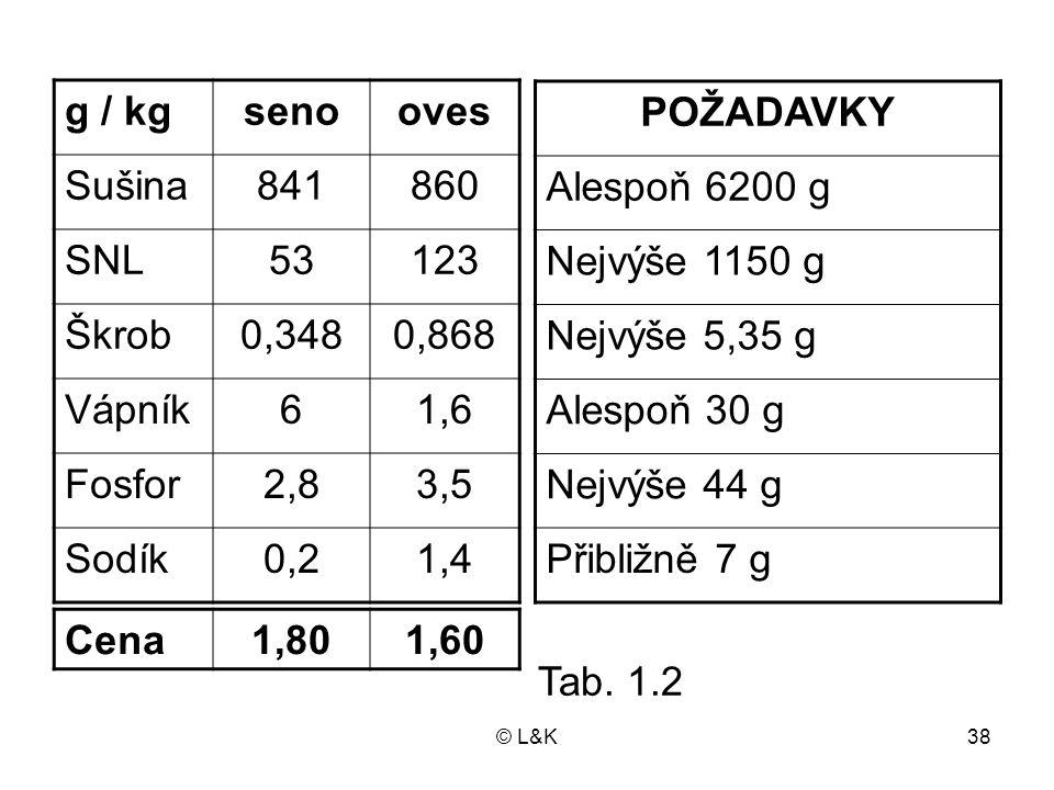 g / kg seno oves Sušina 841 860 SNL 53 123 Škrob 0,348 0,868 Vápník 6
