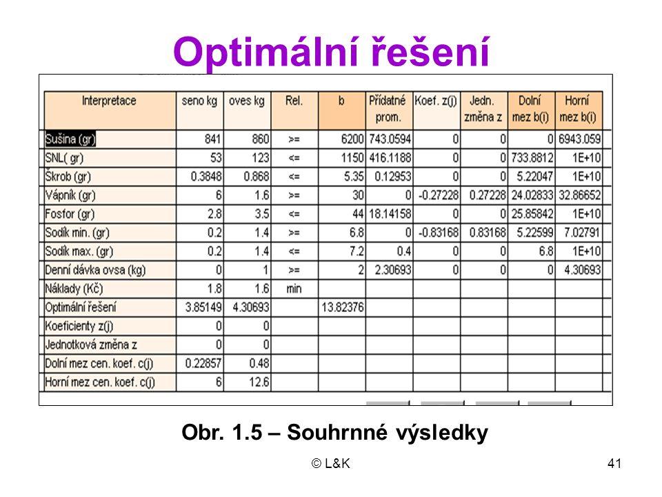 Optimální řešení Obr. 1.5 – Souhrnné výsledky © L&K