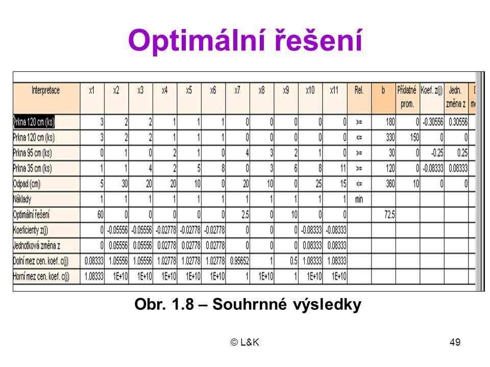 Optimální řešení Obr. 1.8 – Souhrnné výsledky © L&K