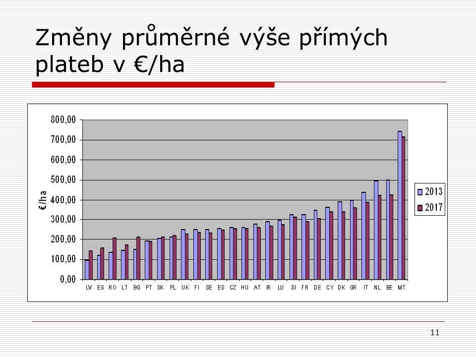 Změny průměrné výše přímých plateb v €/ha