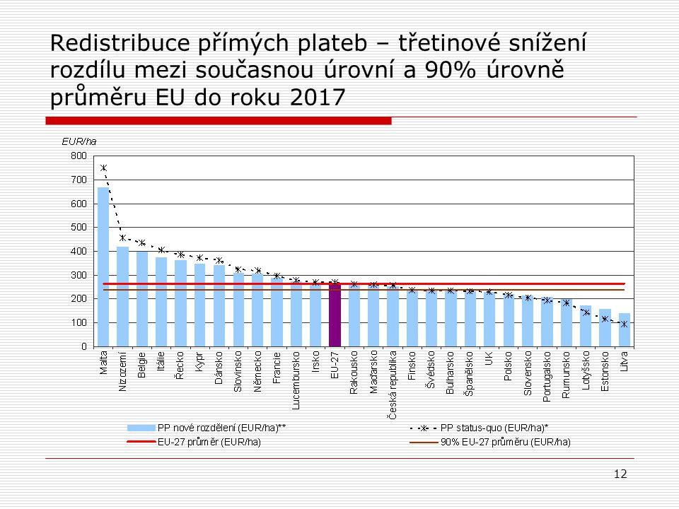 Redistribuce přímých plateb – třetinové snížení rozdílu mezi současnou úrovní a 90% úrovně průměru EU do roku 2017