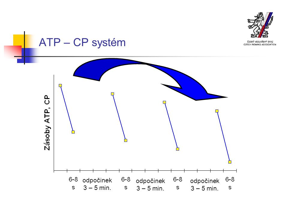 ATP – CP systém odpočinek 3 – 5 min. odpočinek 3 – 5 min. odpočinek