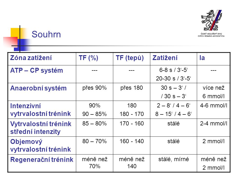 Souhrn Zóna zatížení TF (%) TF (tepů) Zatížení la ATP – CP systém