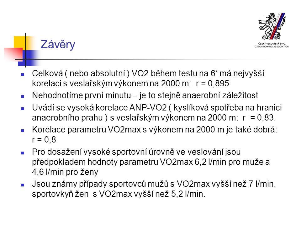 Závěry Celková ( nebo absolutní ) VO2 během testu na 6' má nejvyšší korelaci s veslařským výkonem na 2000 m: r = 0,895.