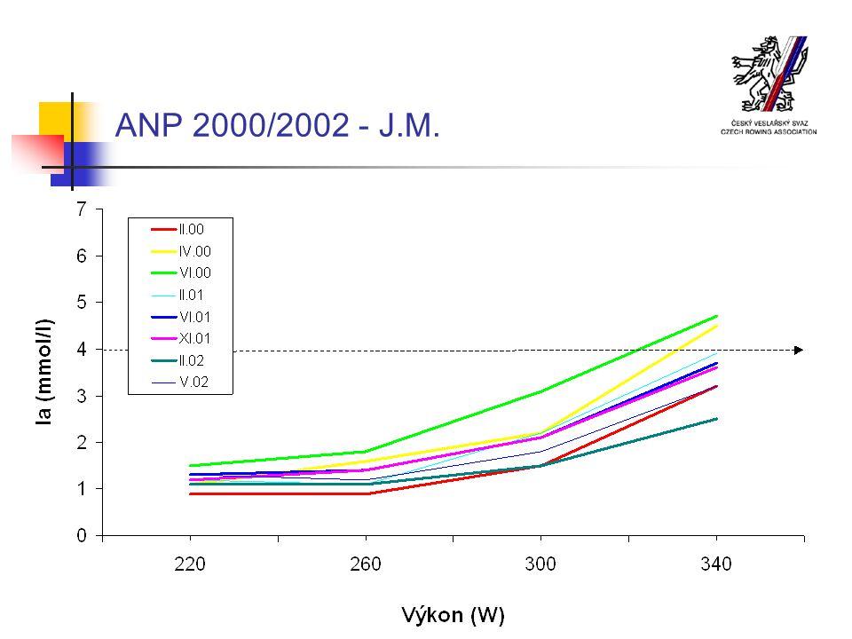 ANP 2000/2002 - J.M.