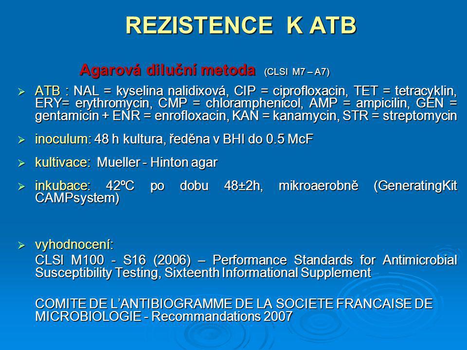 REZISTENCE K ATB Agarová diluční metoda (CLSI M7 – A7)