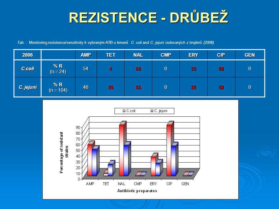 REZISTENCE - DRŮBEŽ 2006 AMP TET NAL CMP ERY CIP GEN C.coli % R