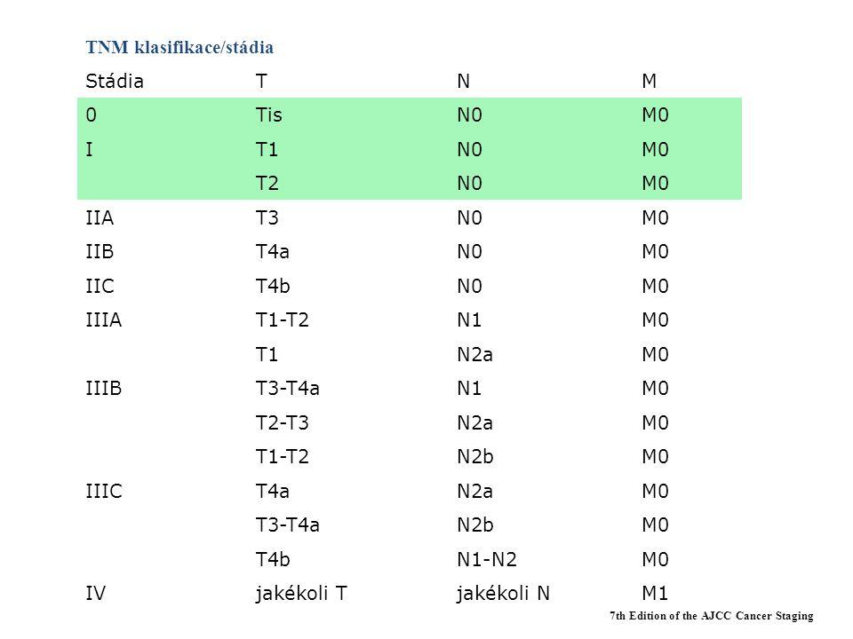 TNM klasifikace/stádia Stádia T N M Tis N0 M0 I T1 T2 IIA T3 IIB T4a