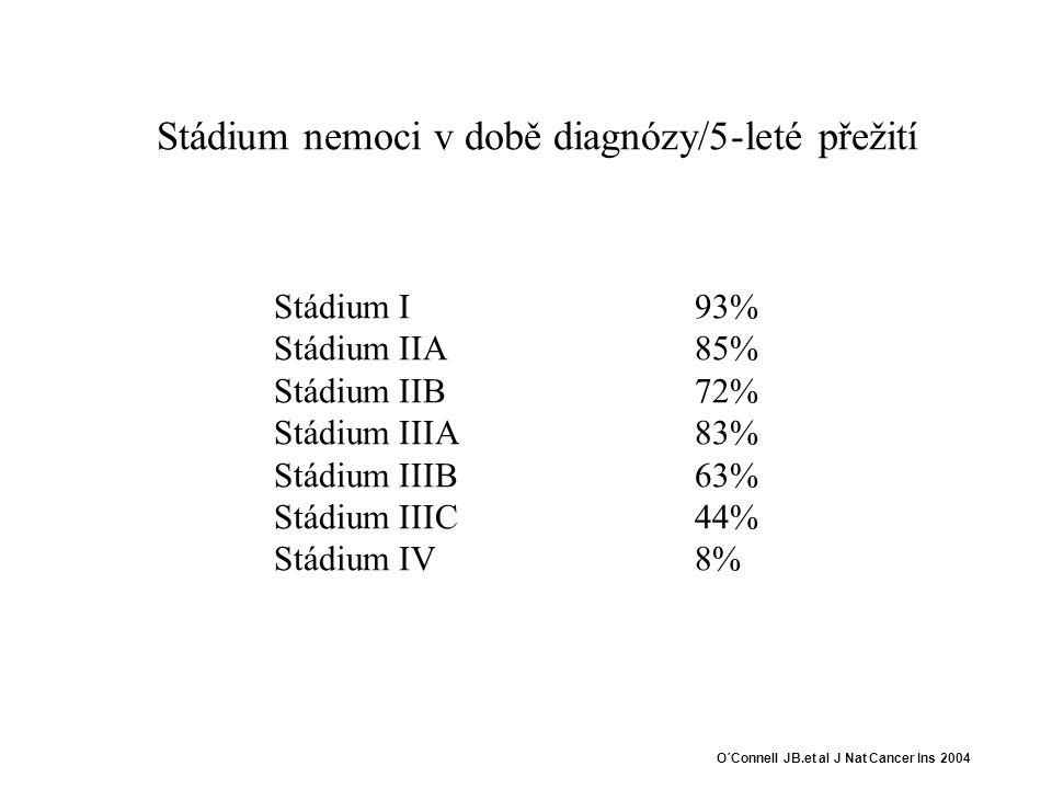 Stádium nemoci v době diagnózy/5-leté přežití