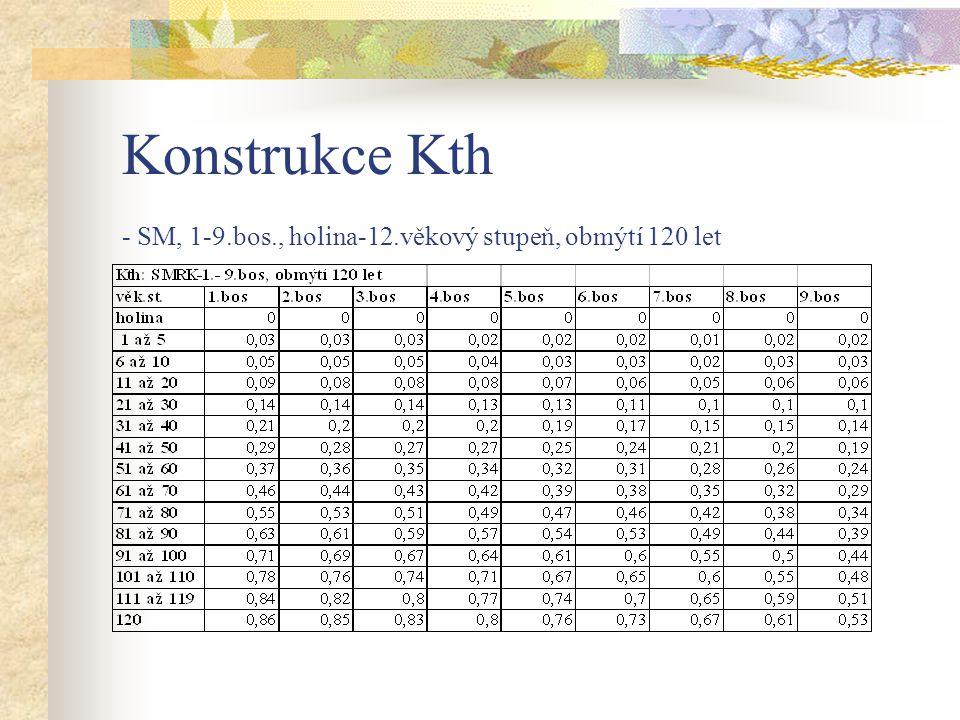 Konstrukce Kth - SM, 1-9.bos., holina-12.věkový stupeň, obmýtí 120 let