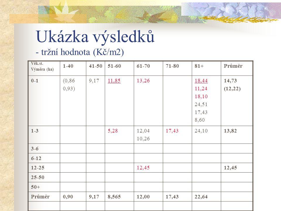 Ukázka výsledků - tržní hodnota (Kč/m2)