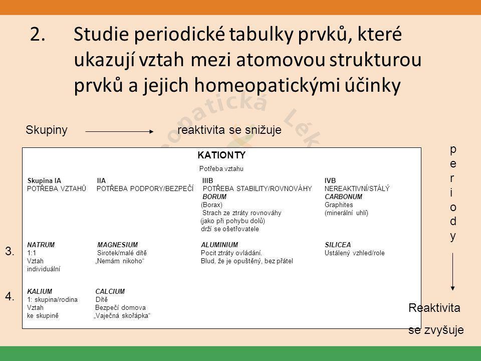 Studie periodické tabulky prvků, které ukazují vztah mezi atomovou strukturou prvků a jejich homeopatickými účinky