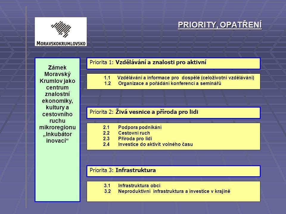 PRIORITY, OPATŘENÍ Priorita 1: Vzdělávání a znalosti pro aktivní