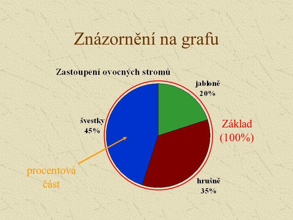 Znázornění na grafu Základ (100%) procentová část