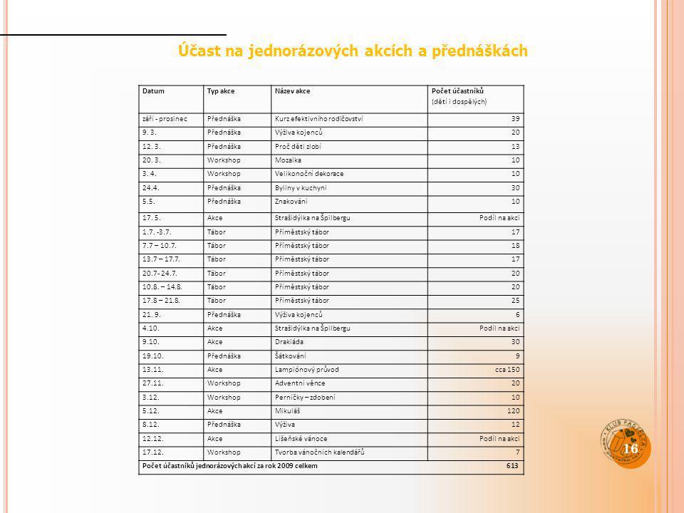 Účast na jednorázových akcích a přednáškách