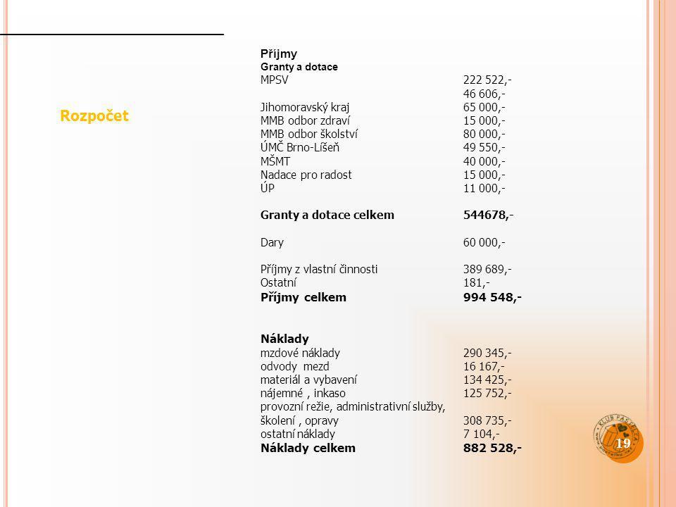 Rozpočet Příjmy Příjmy celkem 994 548,- Náklady