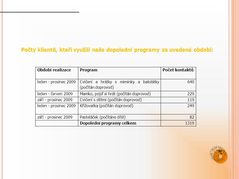 Počty klientů, kteří využili naše dopolední programy za uvedené období:
