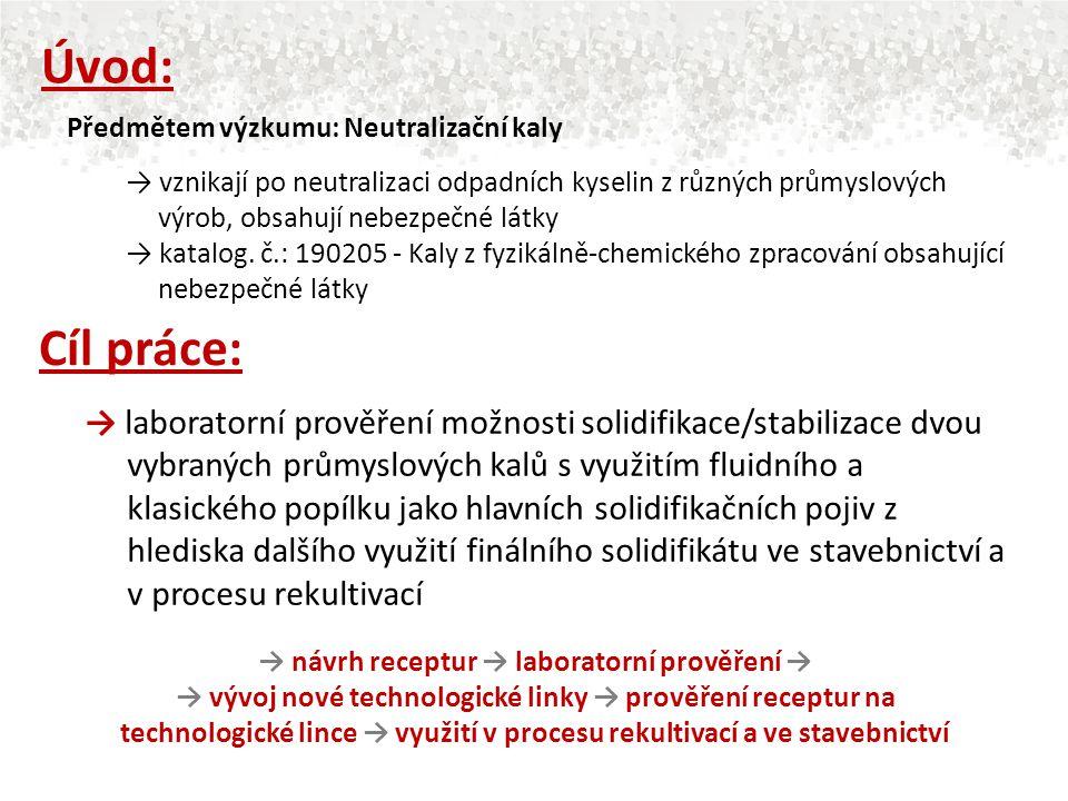 → návrh receptur → laboratorní prověření →
