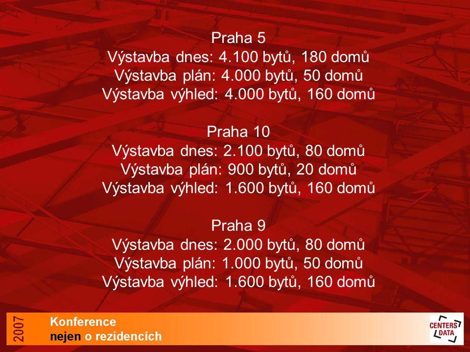Praha 5 Výstavba dnes: 4. 100 bytů, 180 domů Výstavba plán: 4