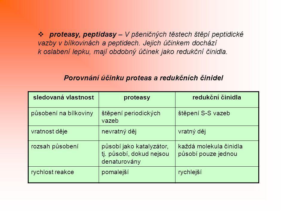 Porovnání účinku proteas a redukčních činidel