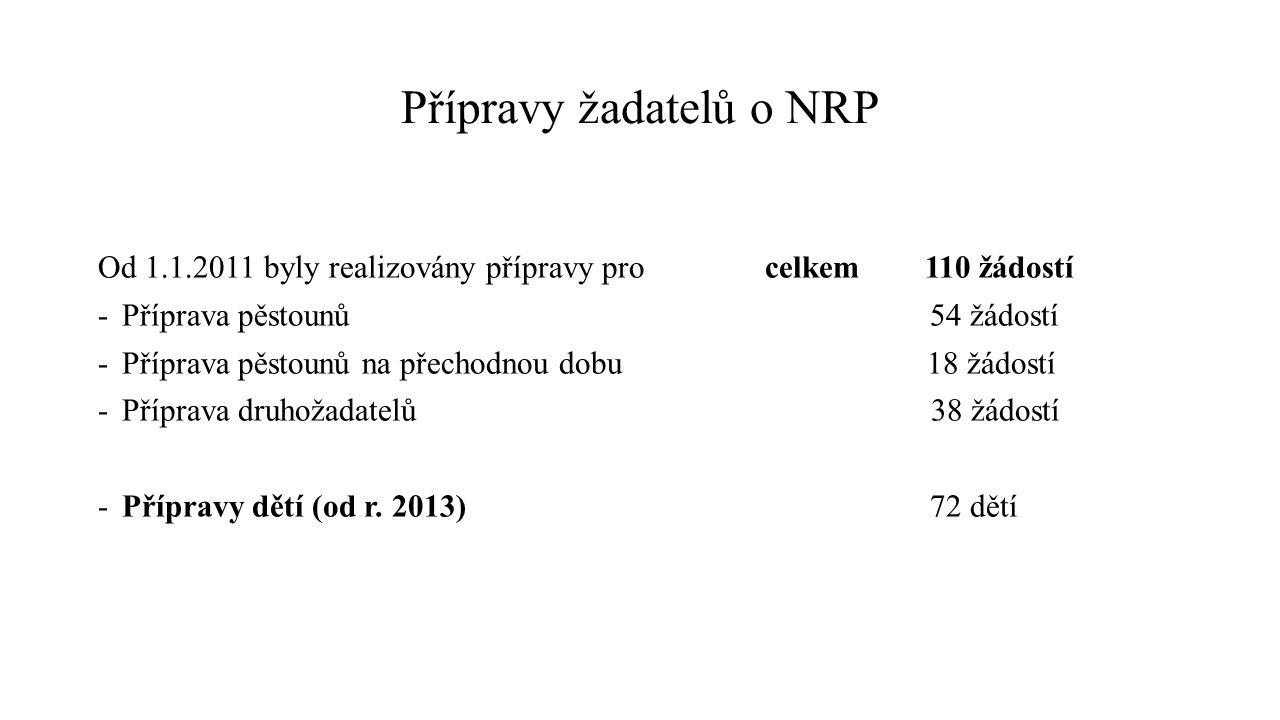 Přípravy žadatelů o NRP