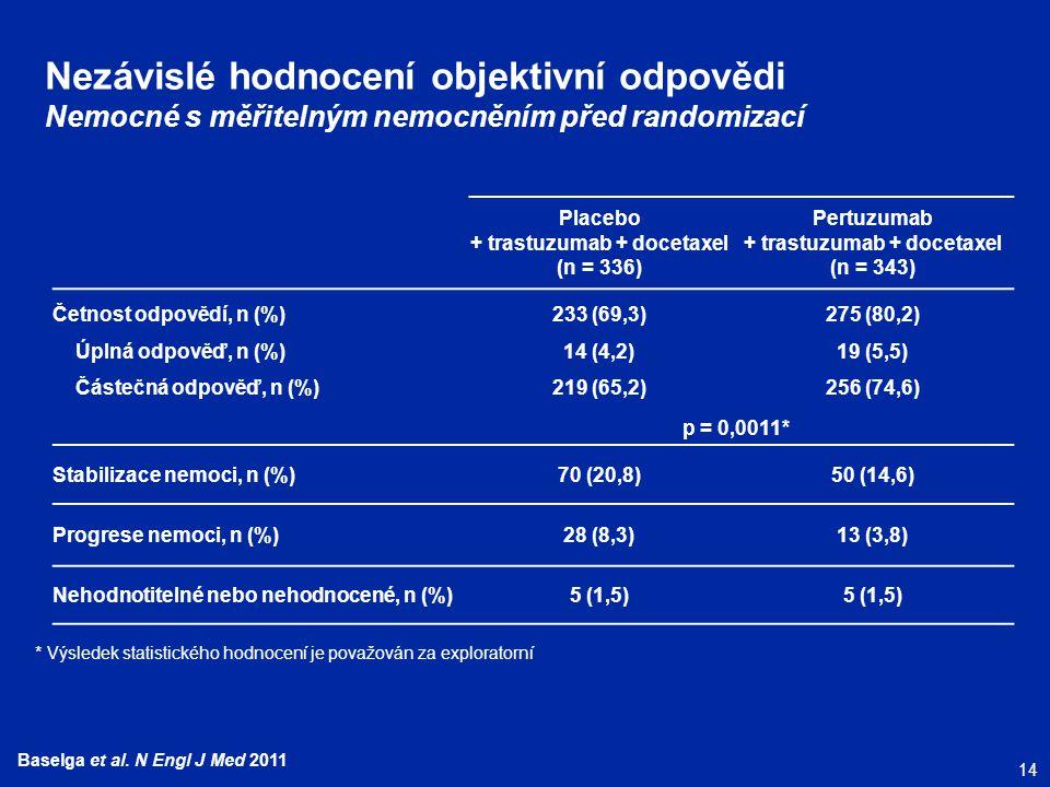 Nezávislé hodnocení objektivní odpovědi Nemocné s měřitelným nemocněním před randomizací