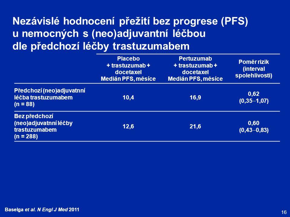 Nezávislé hodnocení přežití bez progrese (PFS) u nemocných s (neo)adjuvantní léčbou dle předchozí léčby trastuzumabem