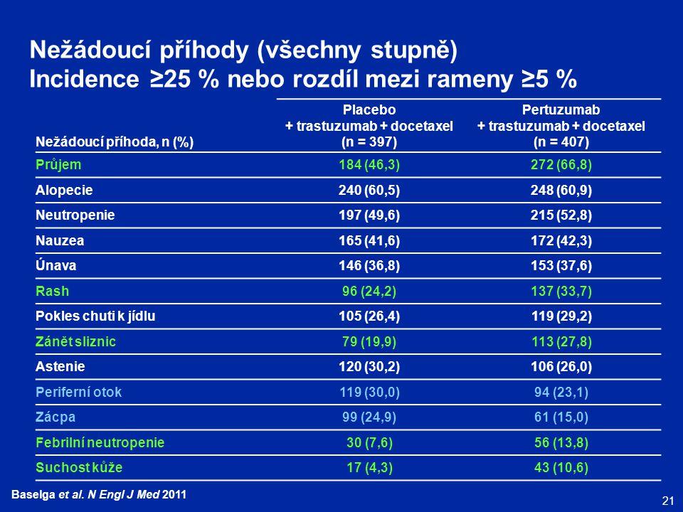 Nežádoucí příhody (všechny stupně) Incidence ≥25 % nebo rozdíl mezi rameny ≥5 %