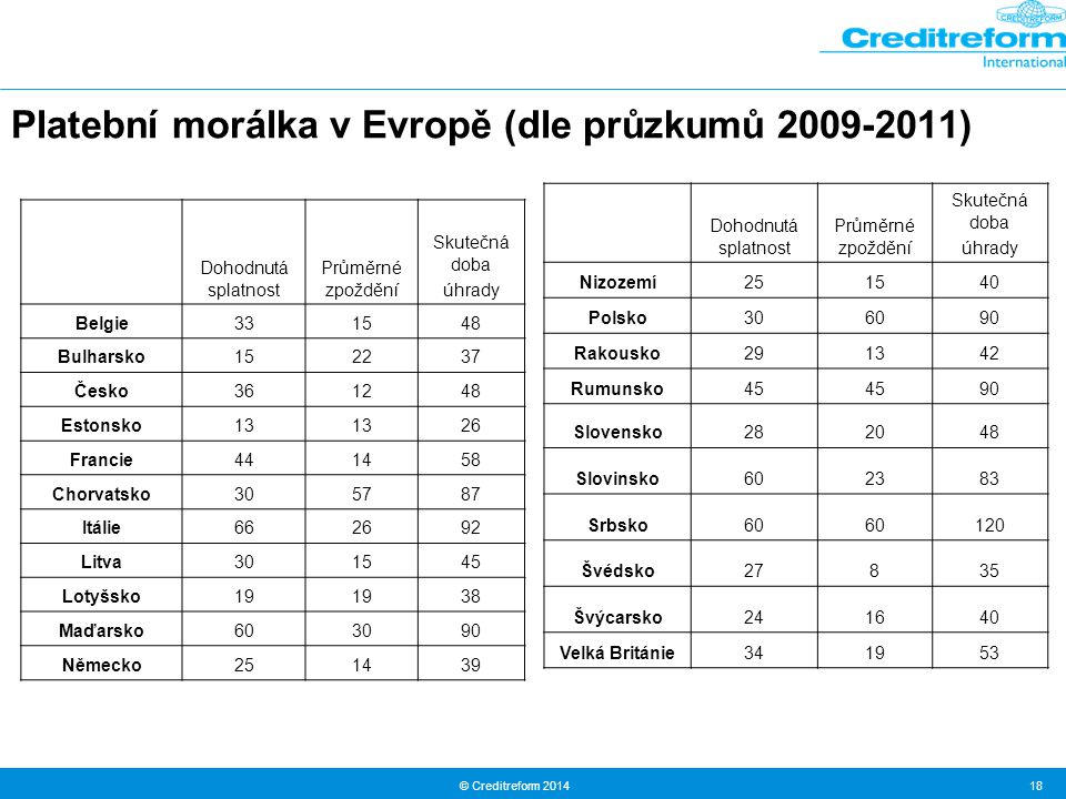 Platební morálka v Evropě (dle průzkumů 2009-2011)