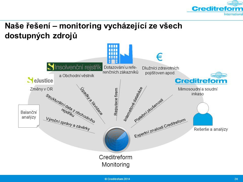 € Naše řešení – monitoring vycházející ze všech dostupných zdrojů