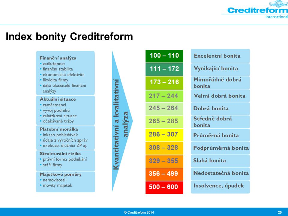 Index bonity Creditreform