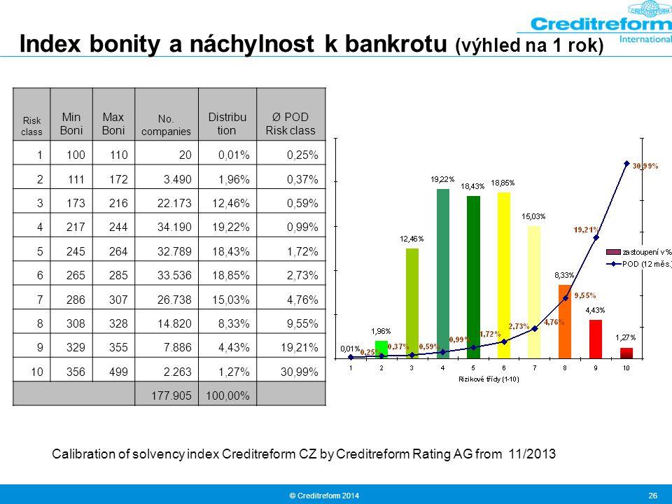 Index bonity a náchylnost k bankrotu (výhled na 1 rok)