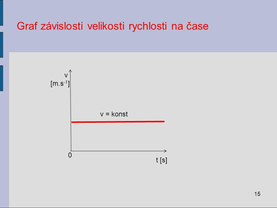 Graf závislosti velikosti rychlosti na čase