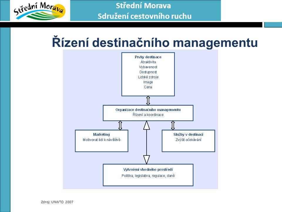 Řízení destinačního managementu