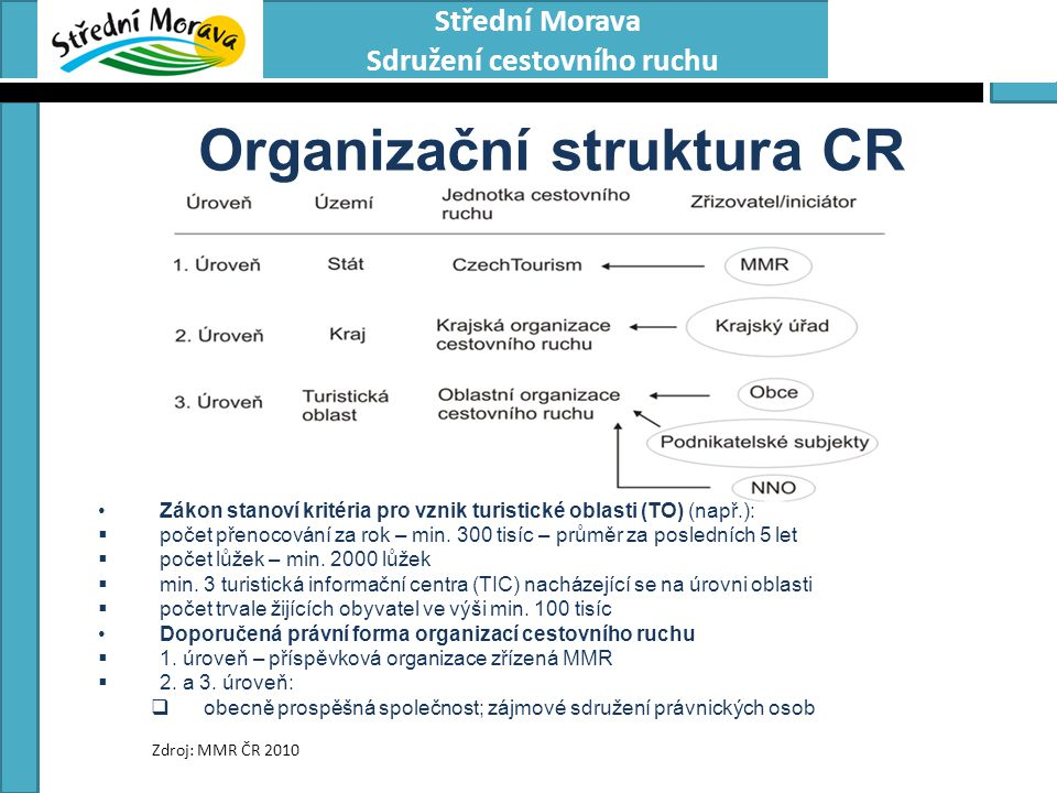 Organizační struktura CR