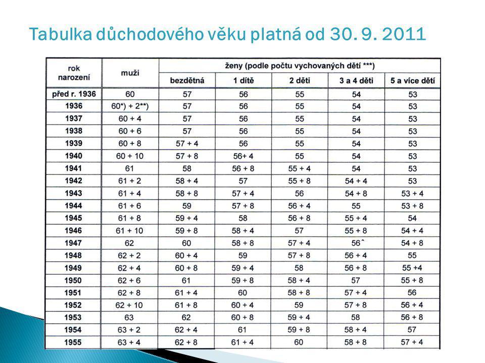 Tabulka důchodového věku platná od 30. 9. 2011