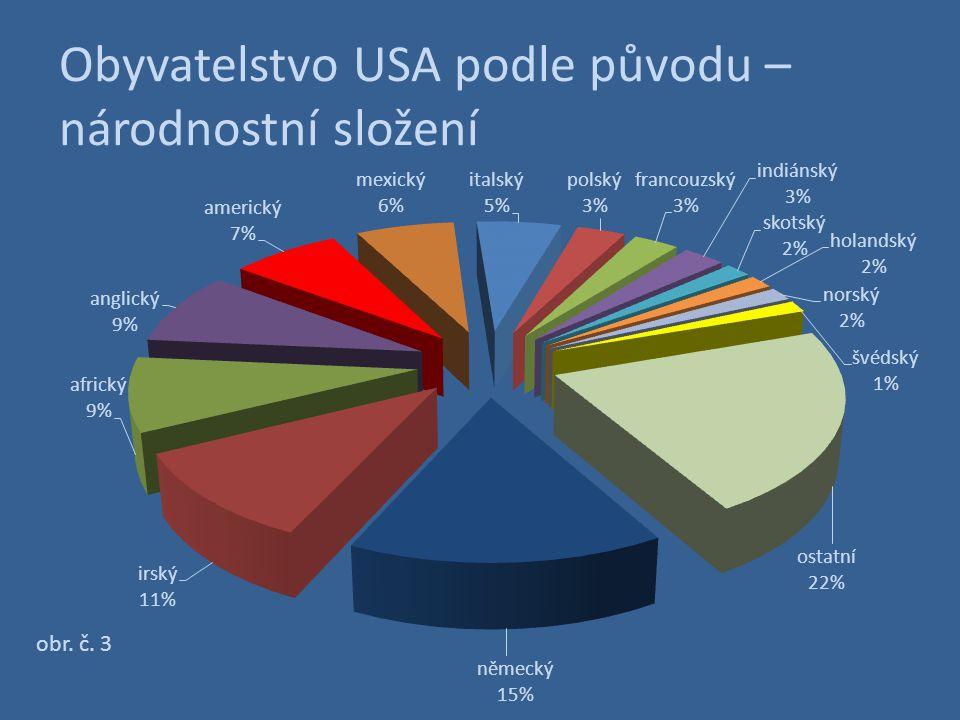 Obyvatelstvo USA podle původu – národnostní složení
