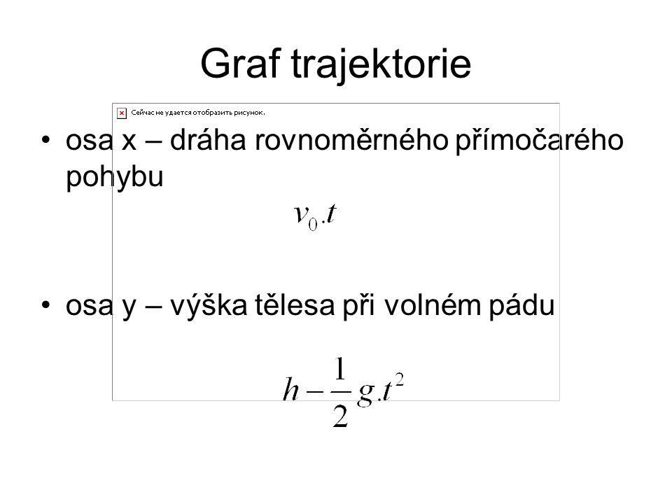 Graf trajektorie osa x – dráha rovnoměrného přímočarého pohybu