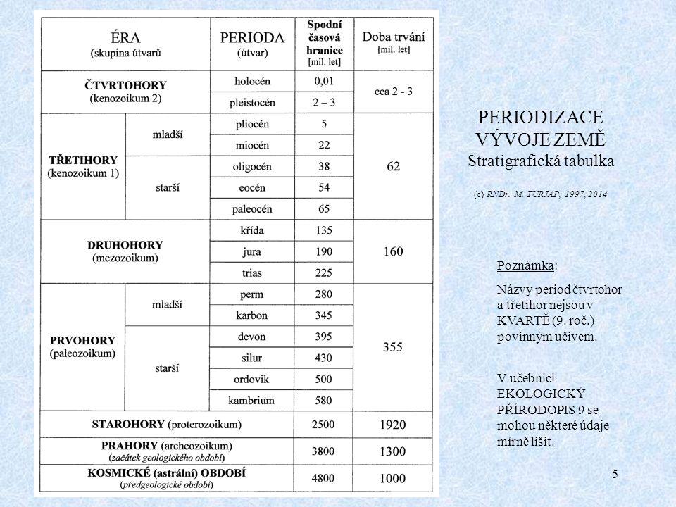 PERIODIZACE VÝVOJE ZEMĚ Stratigrafická tabulka (c) RNDr. M