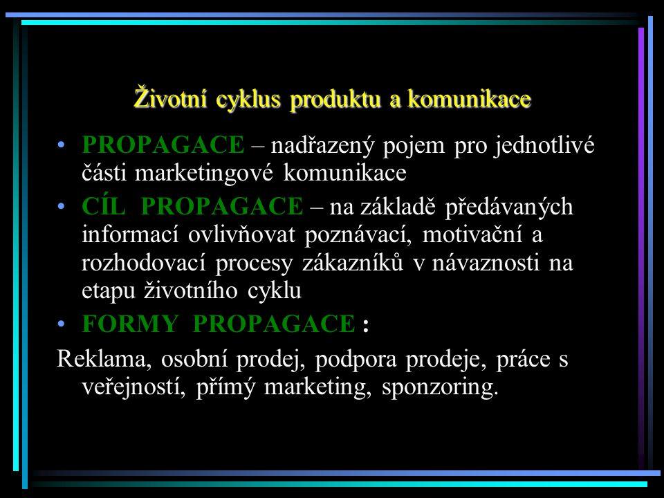 Životní cyklus produktu a komunikace