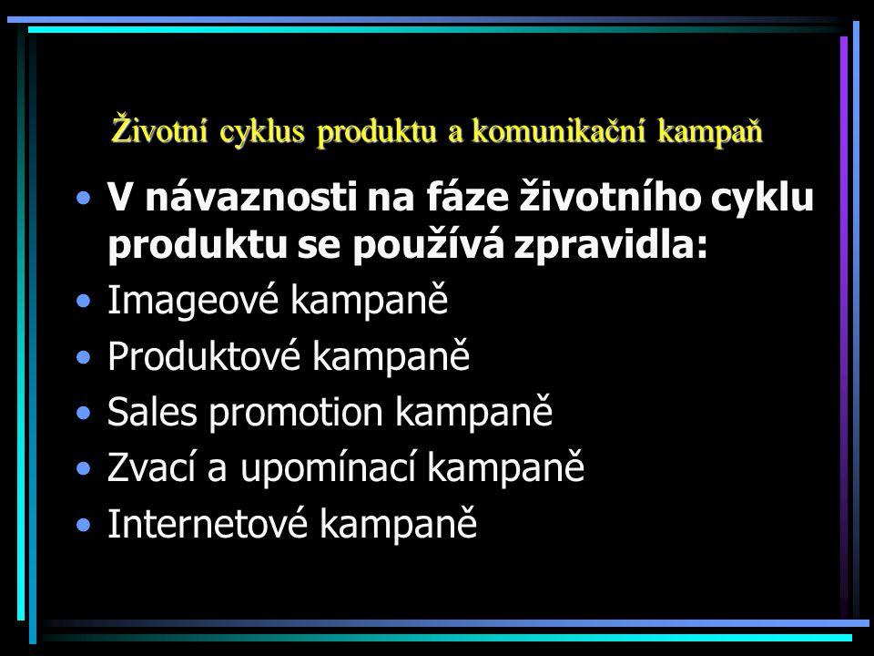 Životní cyklus produktu a komunikační kampaň