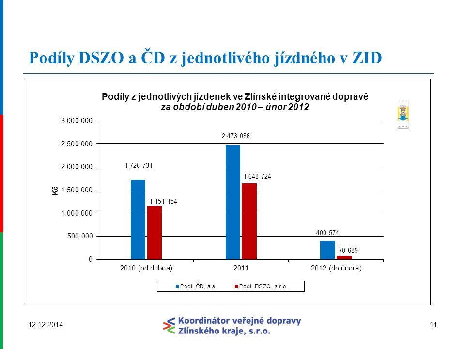 Podíly DSZO a ČD z jednotlivého jízdného v ZID